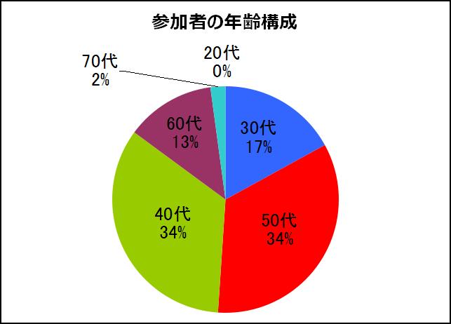 参加者の年齢構成